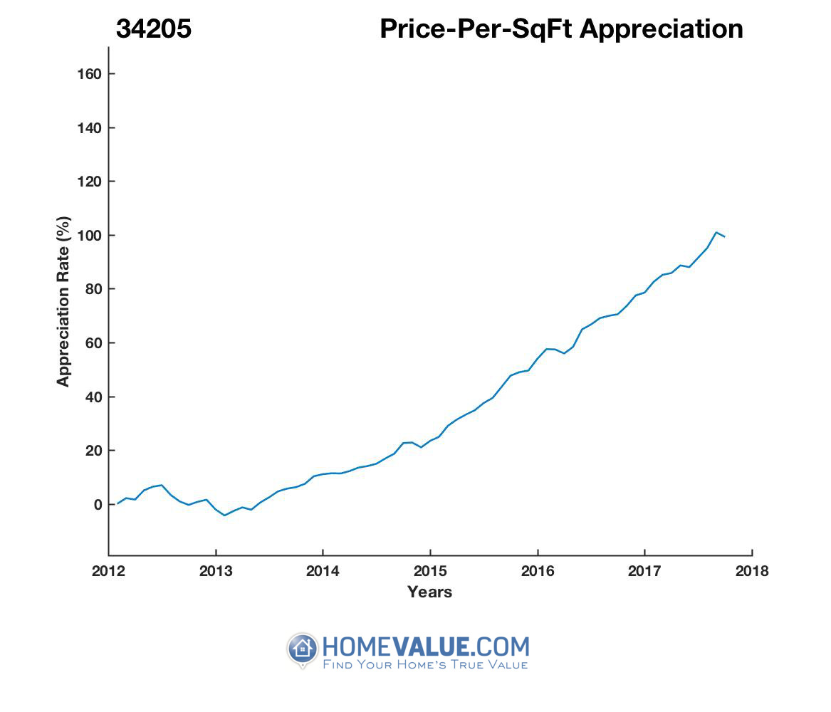 Average Price Per Sq.Ft. 34205