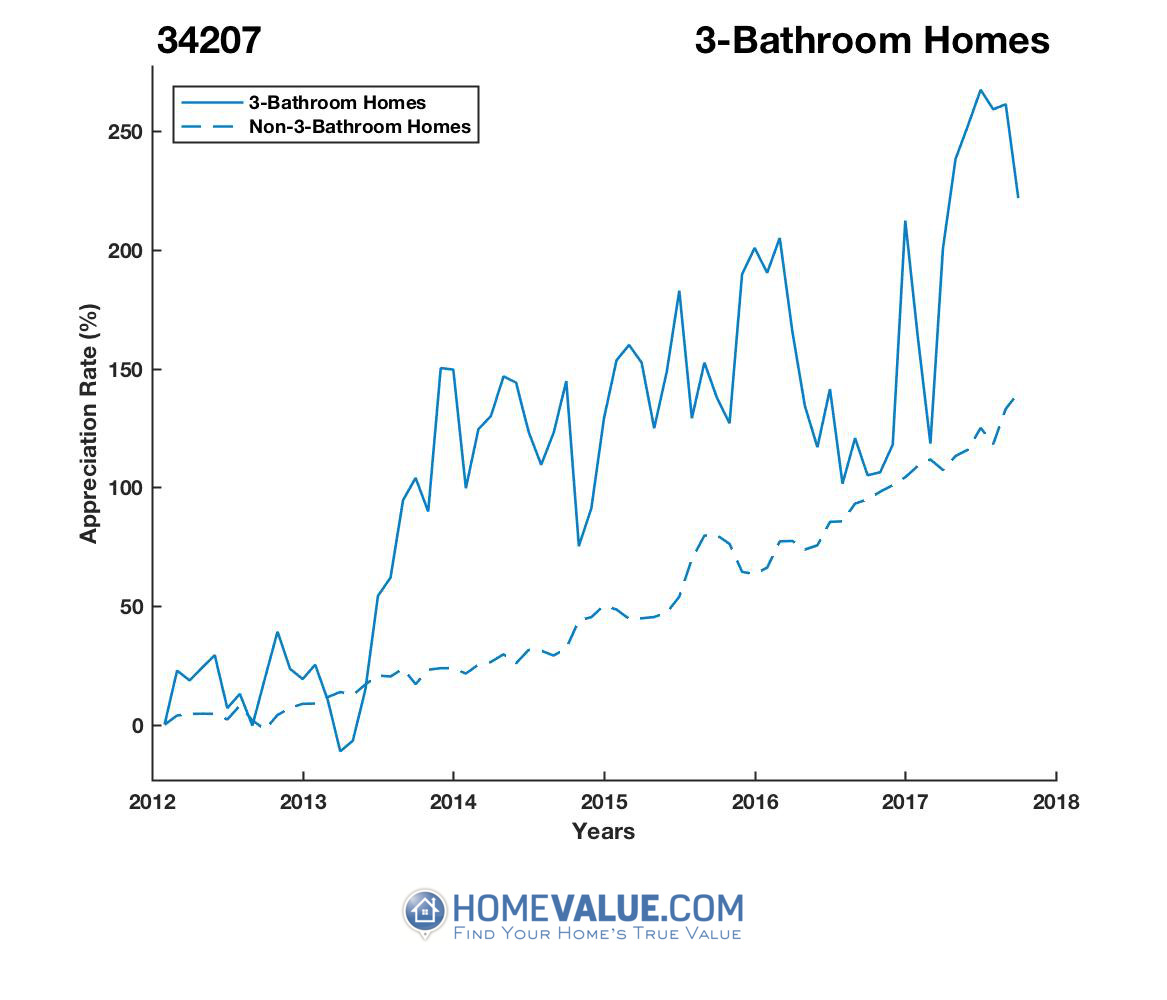 3 Bathrooms Homes have appreciated 2.5x faster since 03/15/2013.