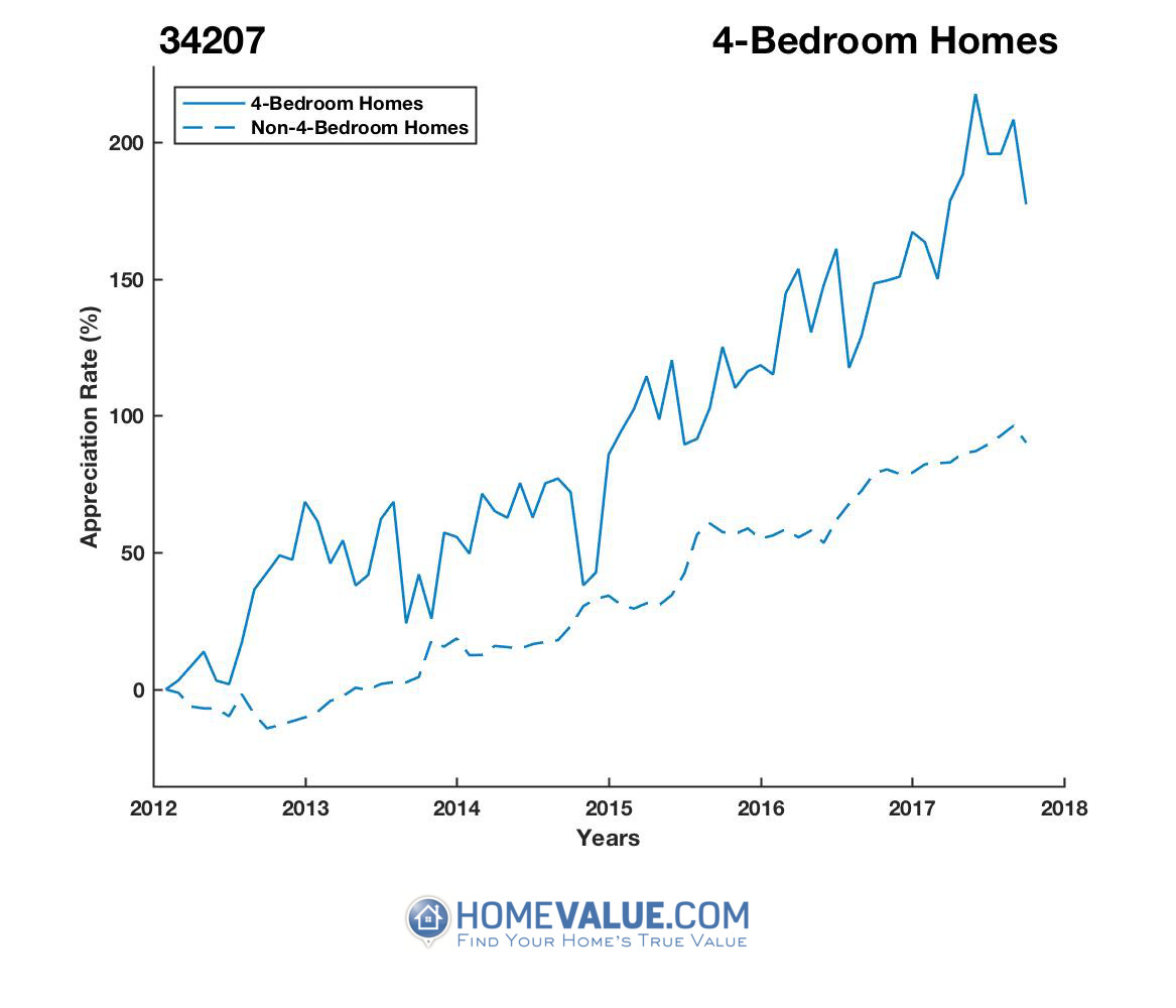 4 Bedrooms Homes have appreciated 52% faster since 03/15/2012.