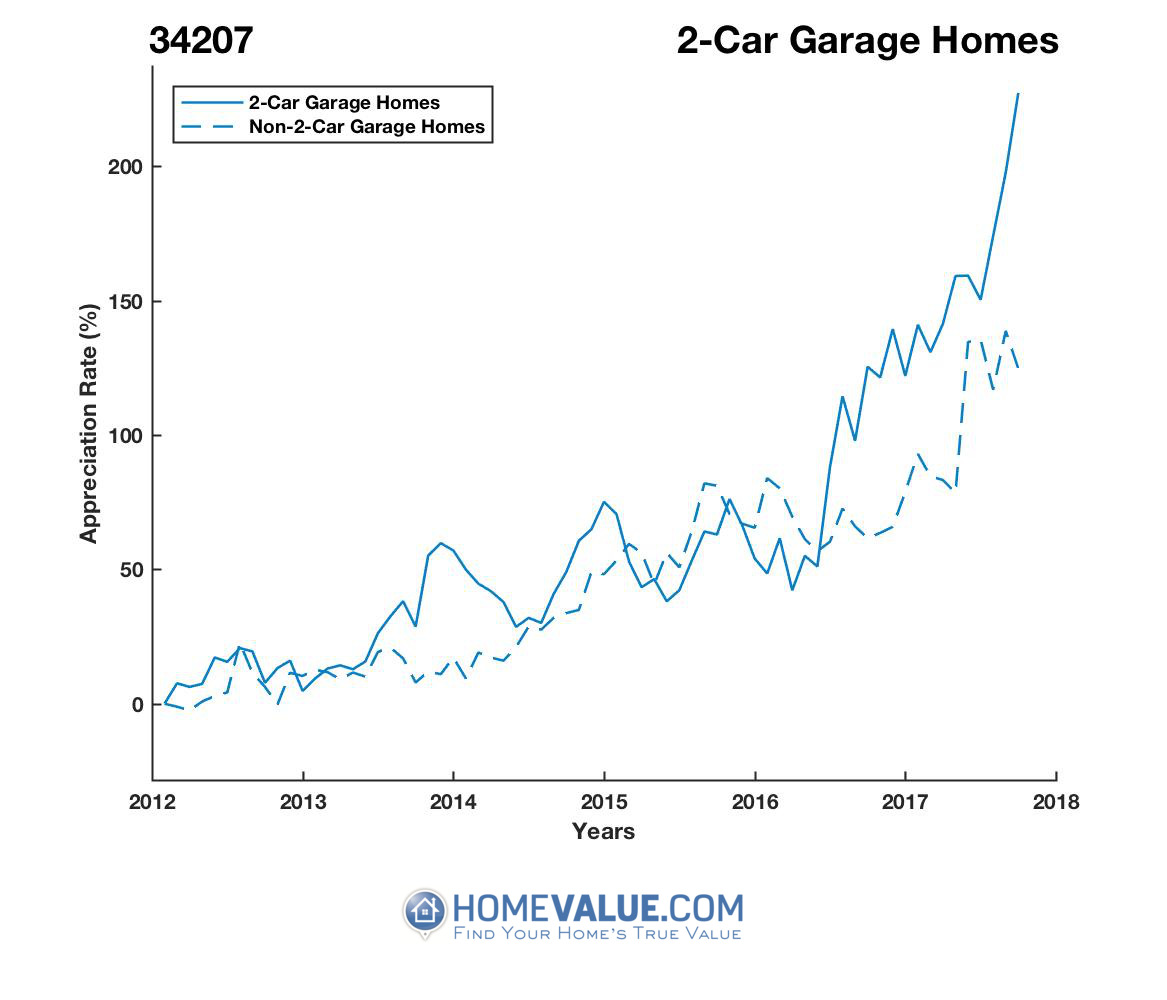 2 Car Garage Homes have appreciated 92% faster since 09/15/2012.