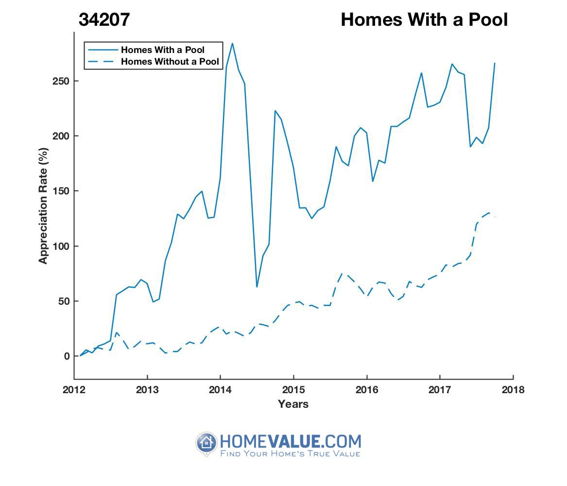 1 Homes With A Pool Homes have appreciated 2.4x faster since 03/15/2012.
