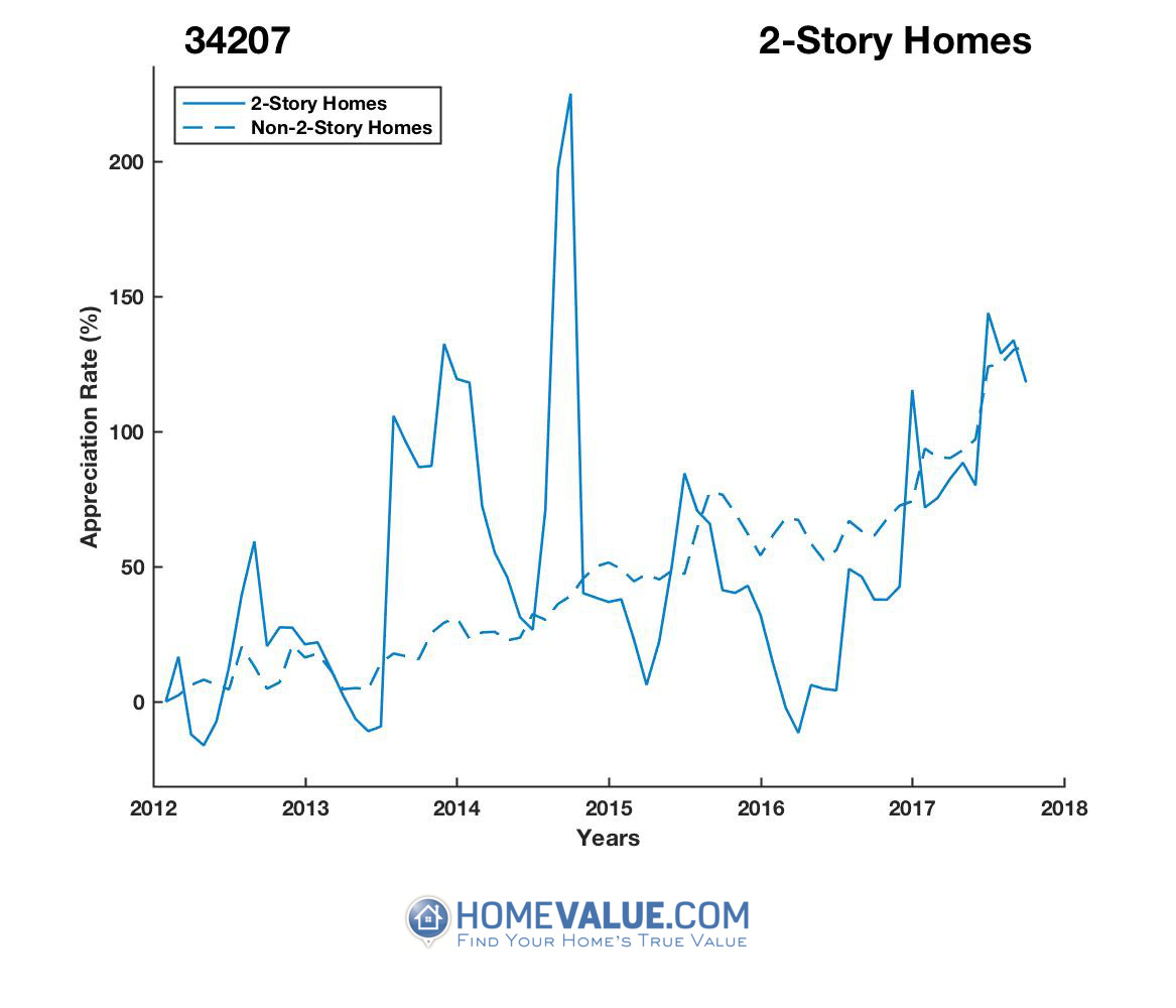 2 Stories Homes have appreciated 2.1x faster since 03/15/2016.