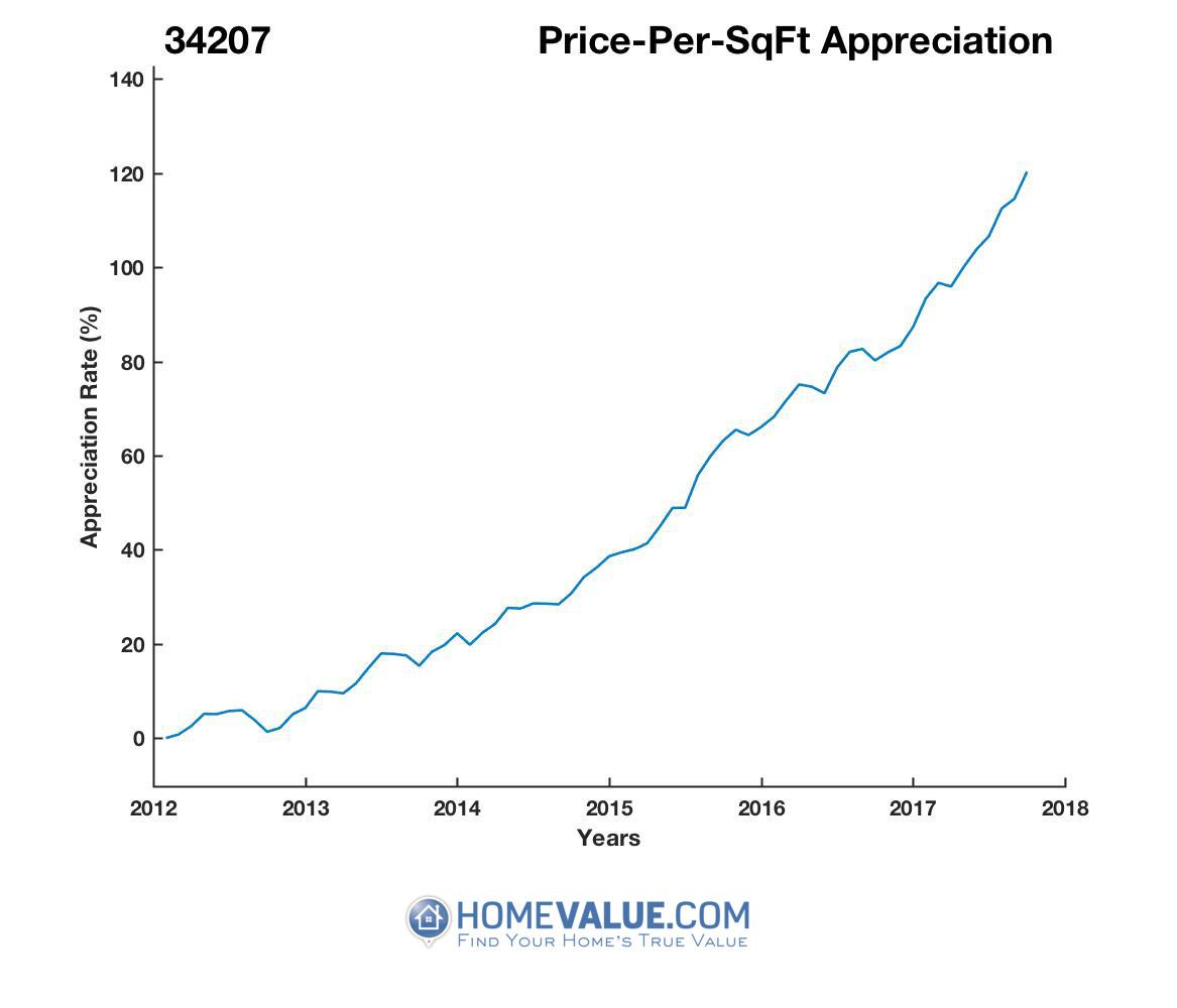 Average Price Per Sq.Ft. 34207