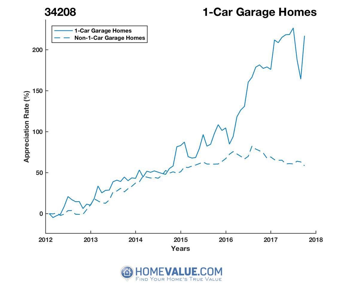 1 Car Garage Homes have appreciated 2.7x faster since 03/15/2012.