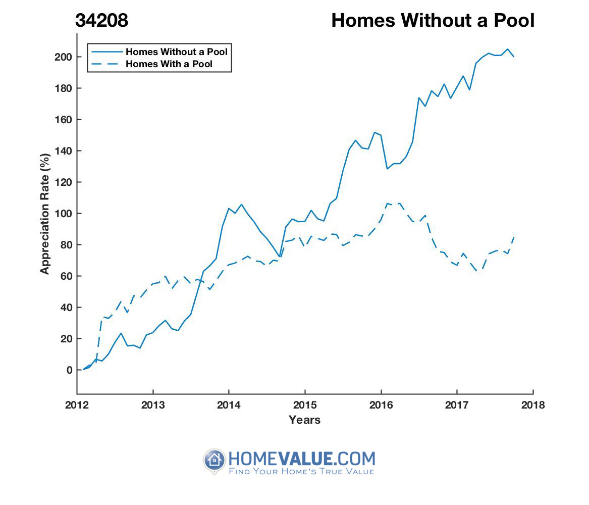 Homes Without A Pool Homes have appreciated 2.3x faster since 09/15/2012.