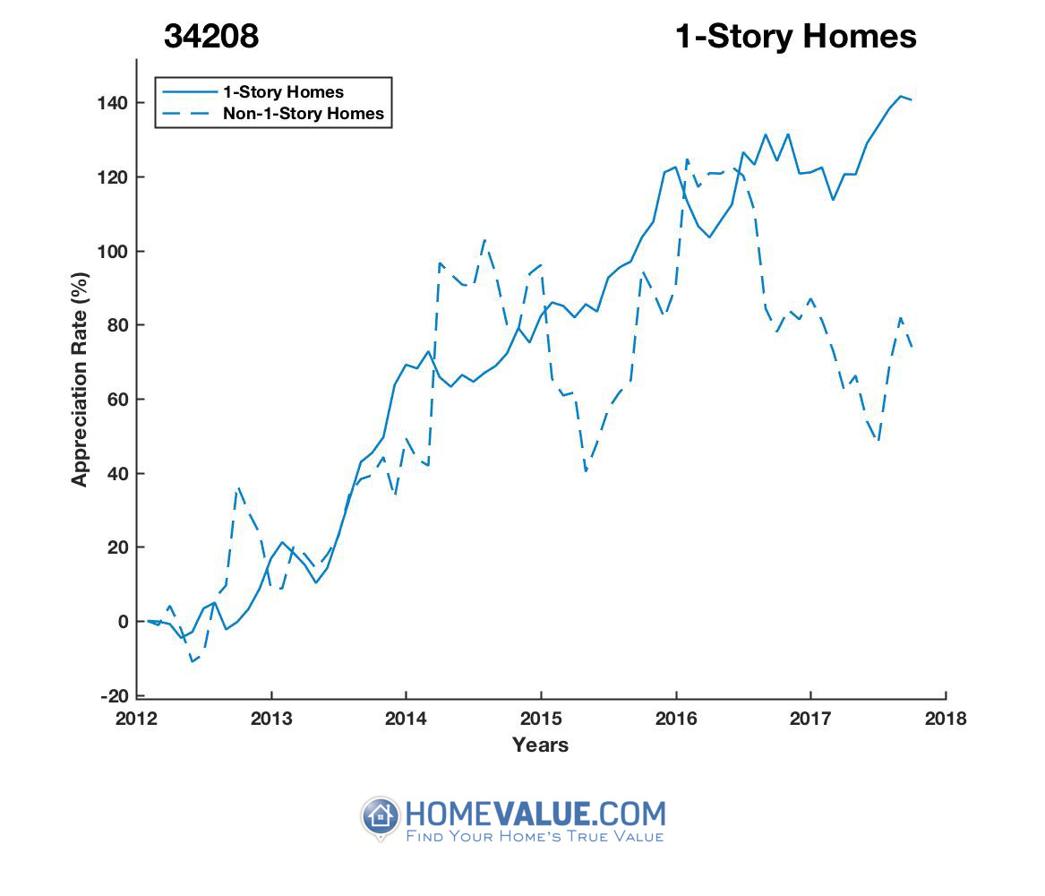 1 Story Homes have appreciated 2.1x faster since 09/15/2012.