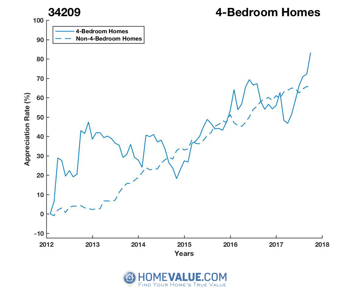 4 Bedrooms Homes have appreciated 24% faster since 03/15/2017.