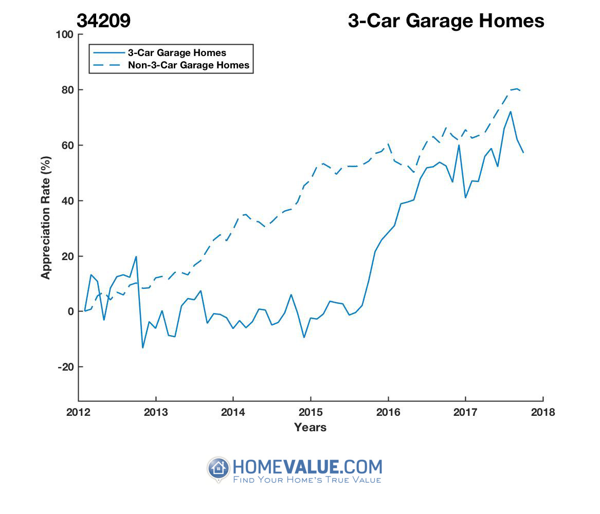 3 Car Garage Homes have appreciated 34% faster since 03/15/2015.