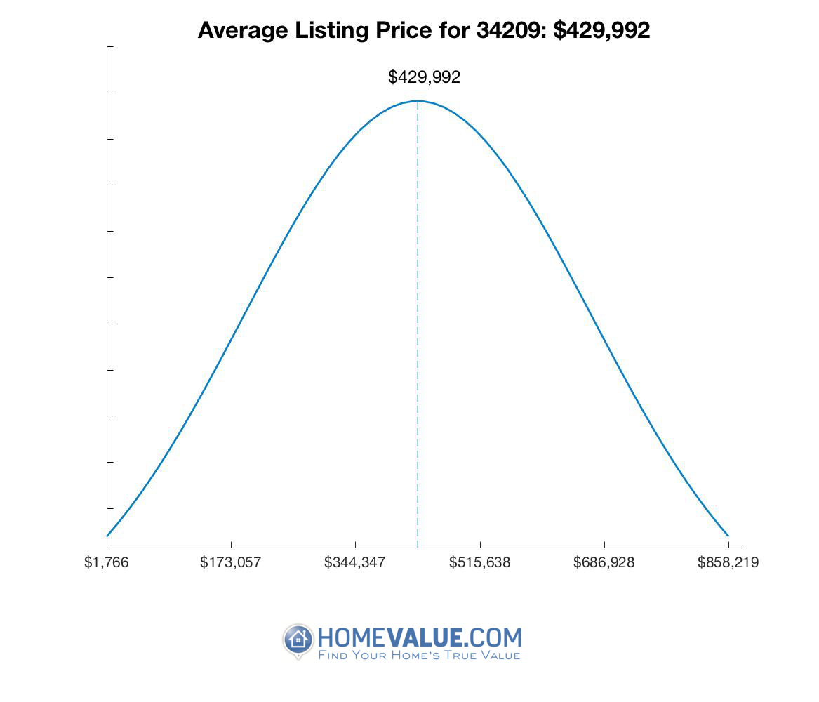 Average List Price 34209