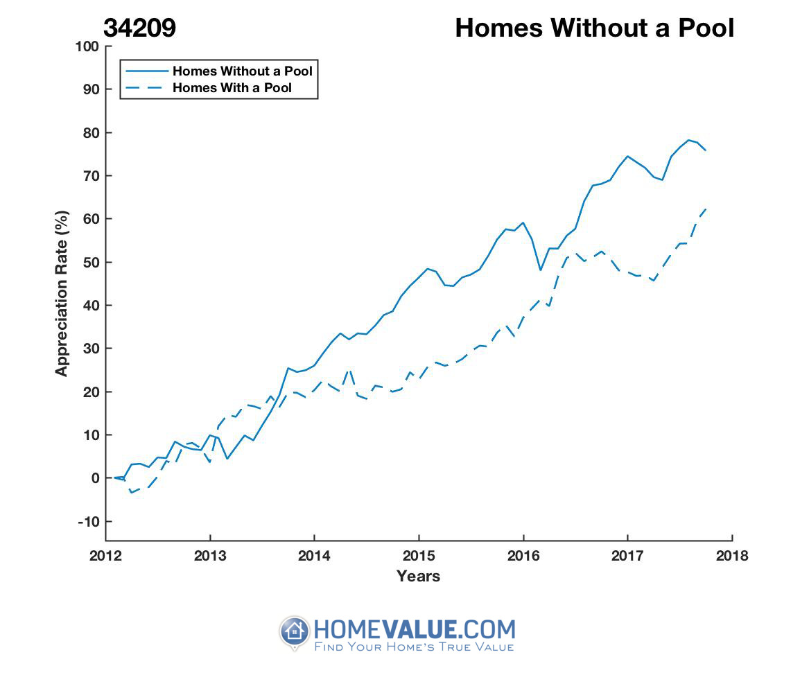 Homes Without A Pool Homes have appreciated 22% faster since 03/15/2013.