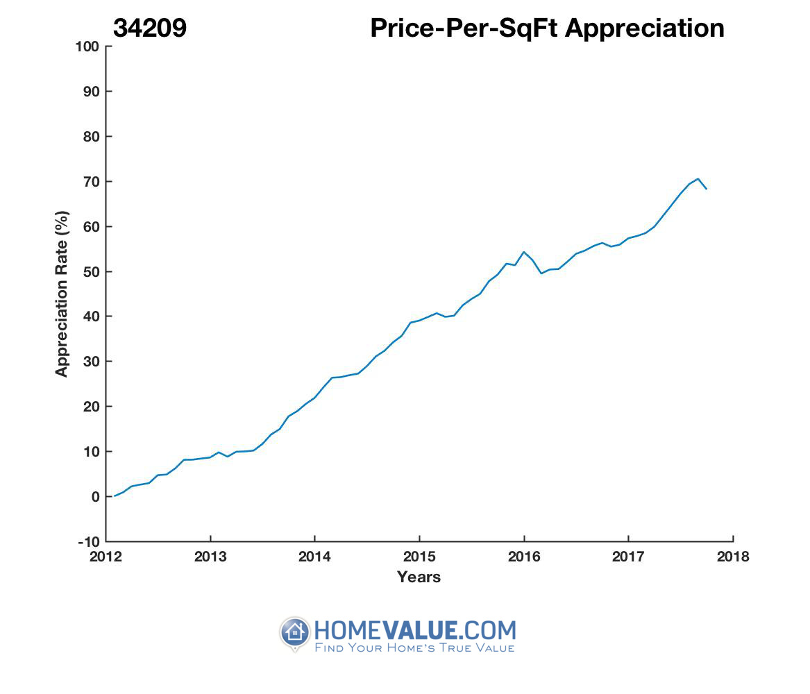 Average Price Per Sq.Ft. 34209