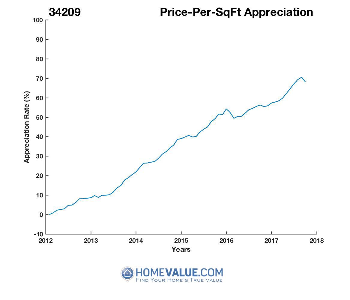 Average Price Per Sq.Ft. 34209