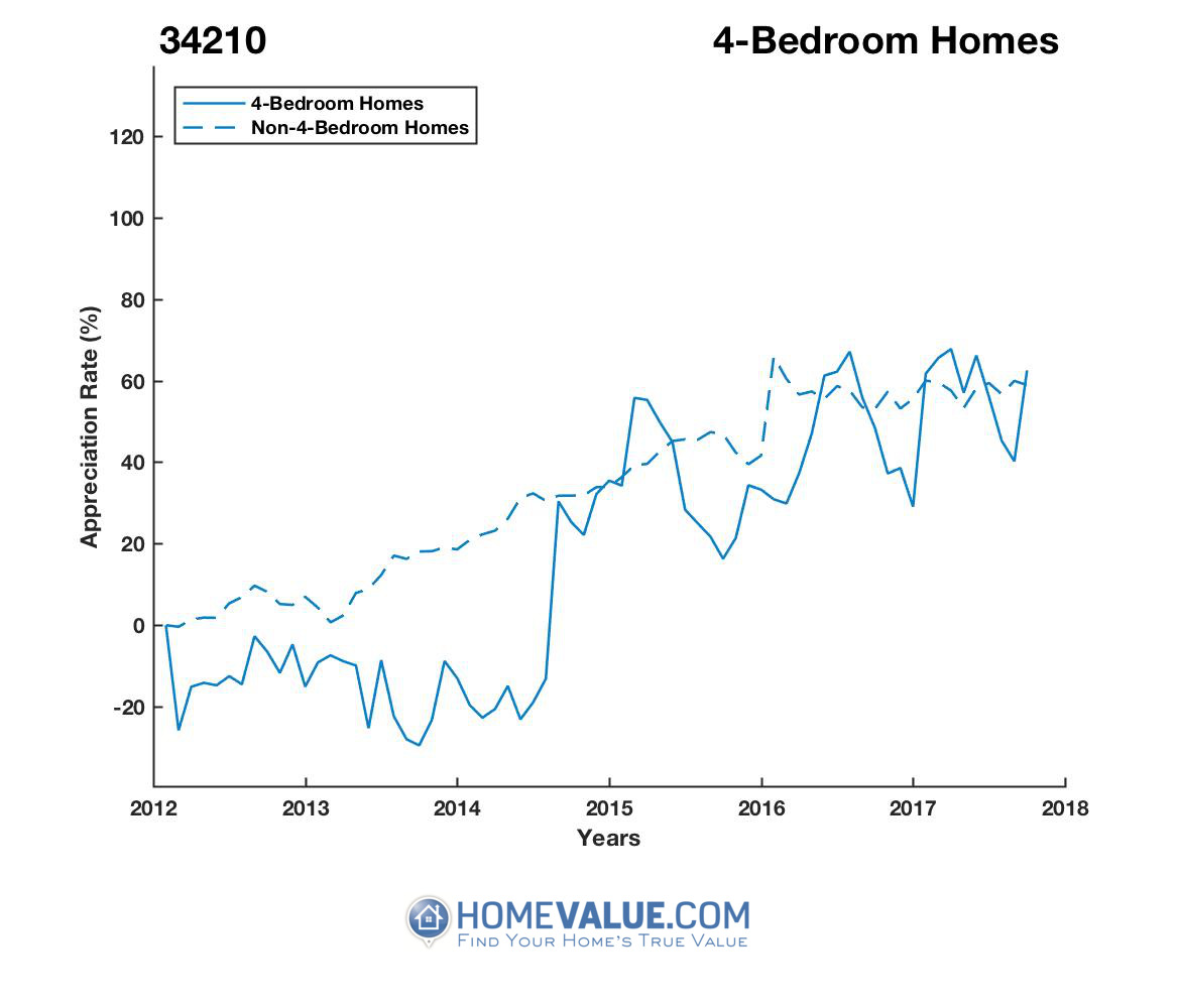 4 Bedrooms Homes have appreciated 96% faster since 09/15/2013.