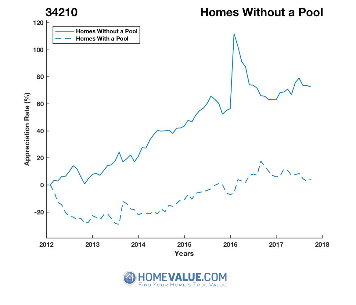 Homes Without A Pool Homes have appreciated 48% faster since 03/15/2012.