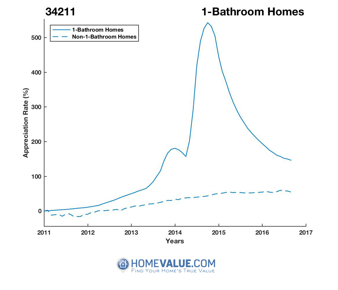 1 Bathroom Homes have appreciated 68% faster since 03/15/2012.