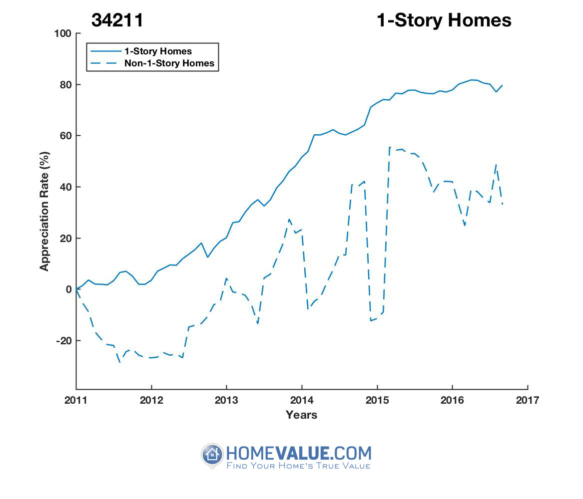 1 Story Homes have appreciated 34% faster since 09/15/2012.
