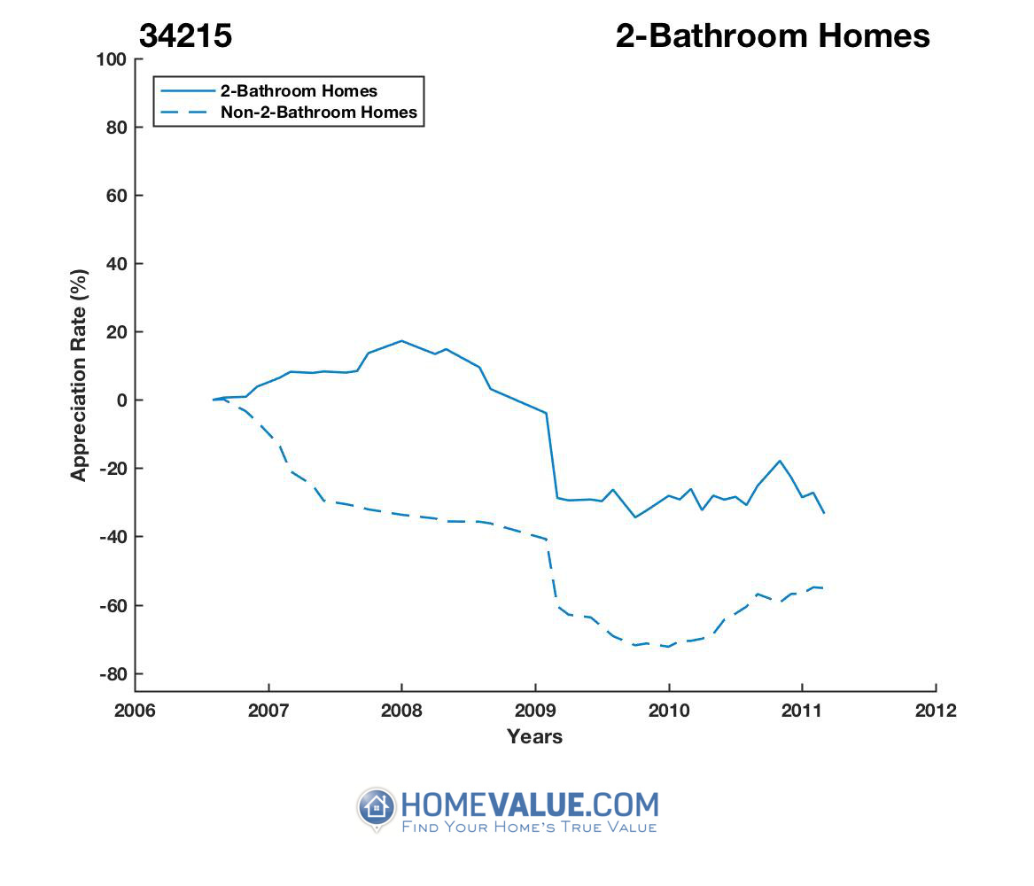 2 Bathrooms Homes have appreciated 2.8x faster since 08/15/2012.