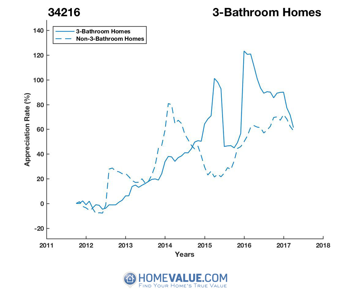 3 Bathrooms Homes have appreciated 70% faster since 07/15/2012.