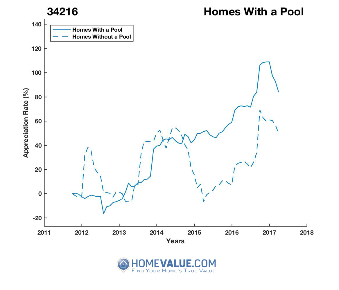 1 Homes With A Pool Homes have appreciated 60% faster since 01/15/2012.