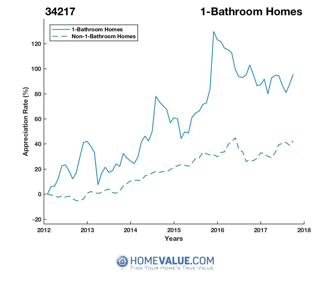 1 Bathroom Homes have appreciated 39% faster since 03/15/2012.