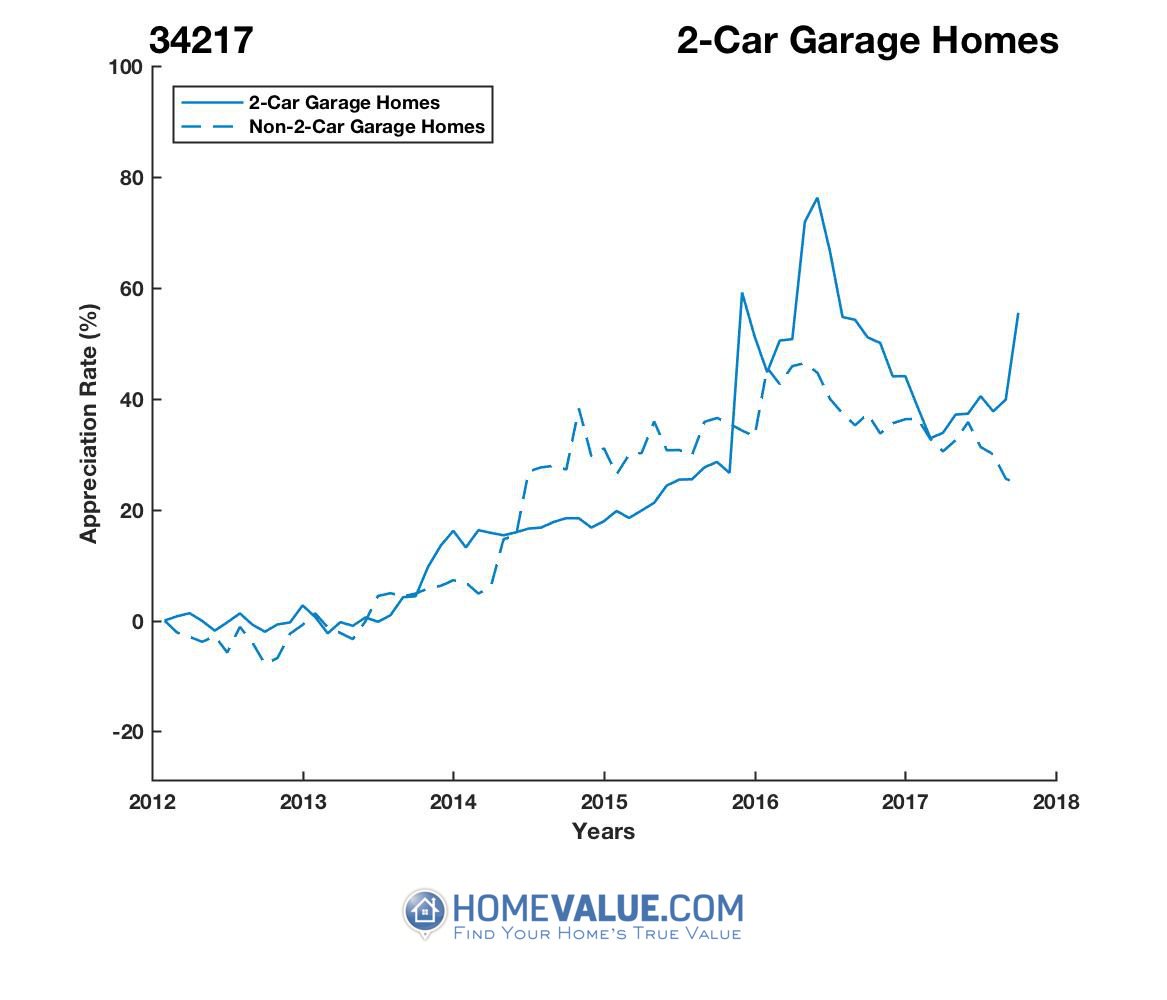 2 Car Garage Homes have appreciated 34% faster since 03/15/2015.