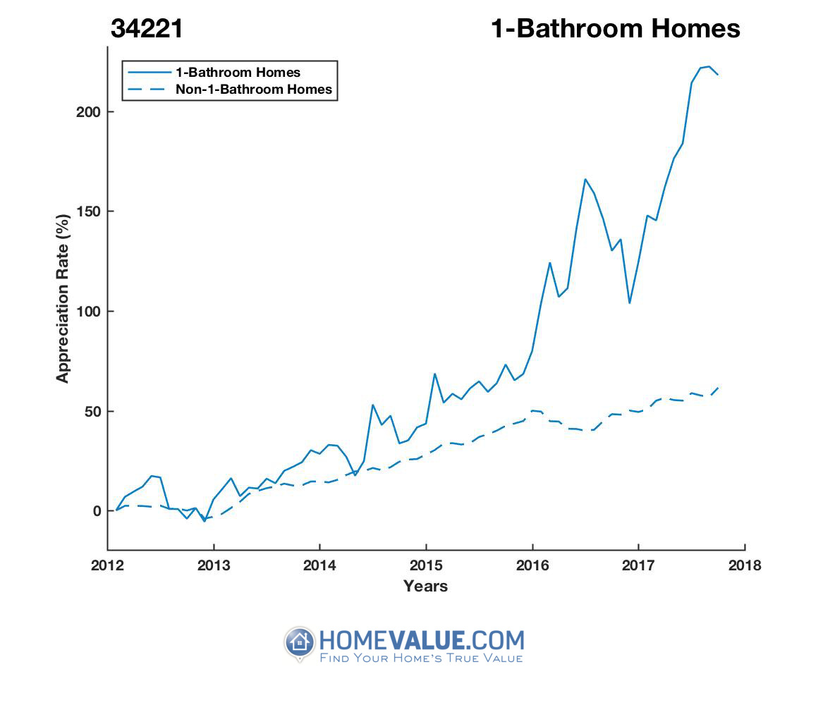 1 Bathroom Homes have appreciated 2.7x faster since 09/15/2012.