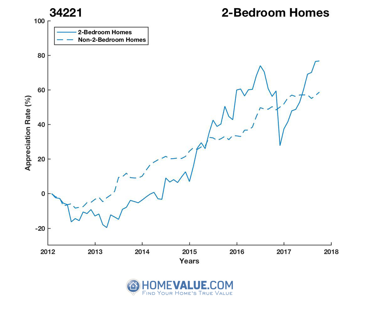2 Bedrooms Homes have appreciated 58% faster since 03/15/2013.