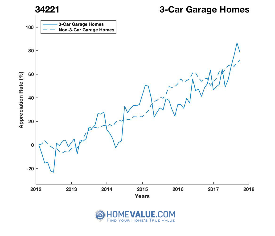 3 Car Garage Homes have appreciated 46% faster since 03/15/2012.