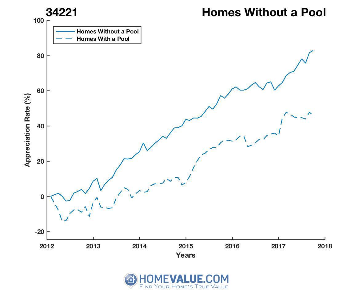 Homes Without A Pool Homes have appreciated 21% faster since 03/15/2012.