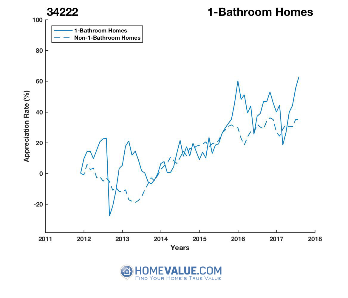 1 Bathroom Homes have appreciated 75% faster since 09/15/2012.