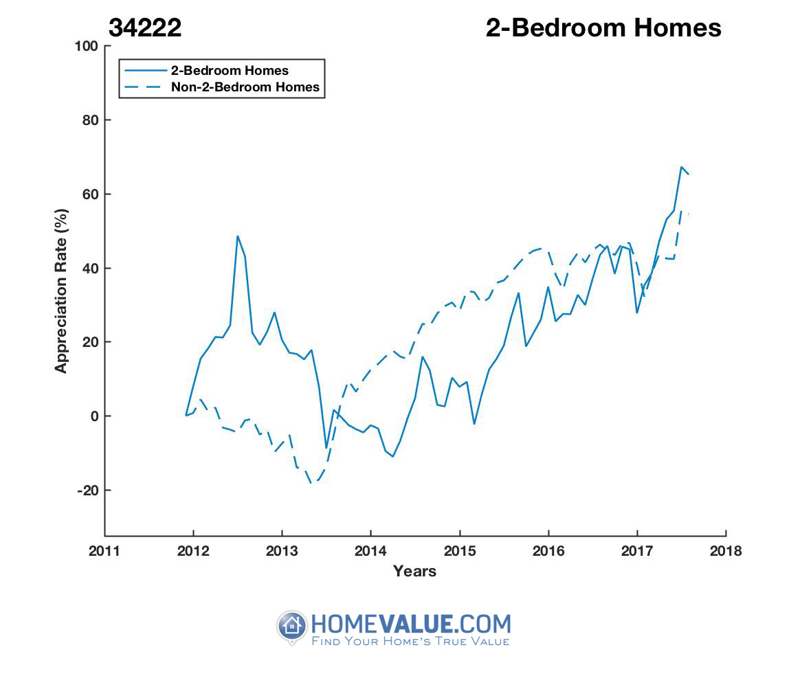 2 Bedrooms Homes have appreciated 68% faster since 03/15/2014.