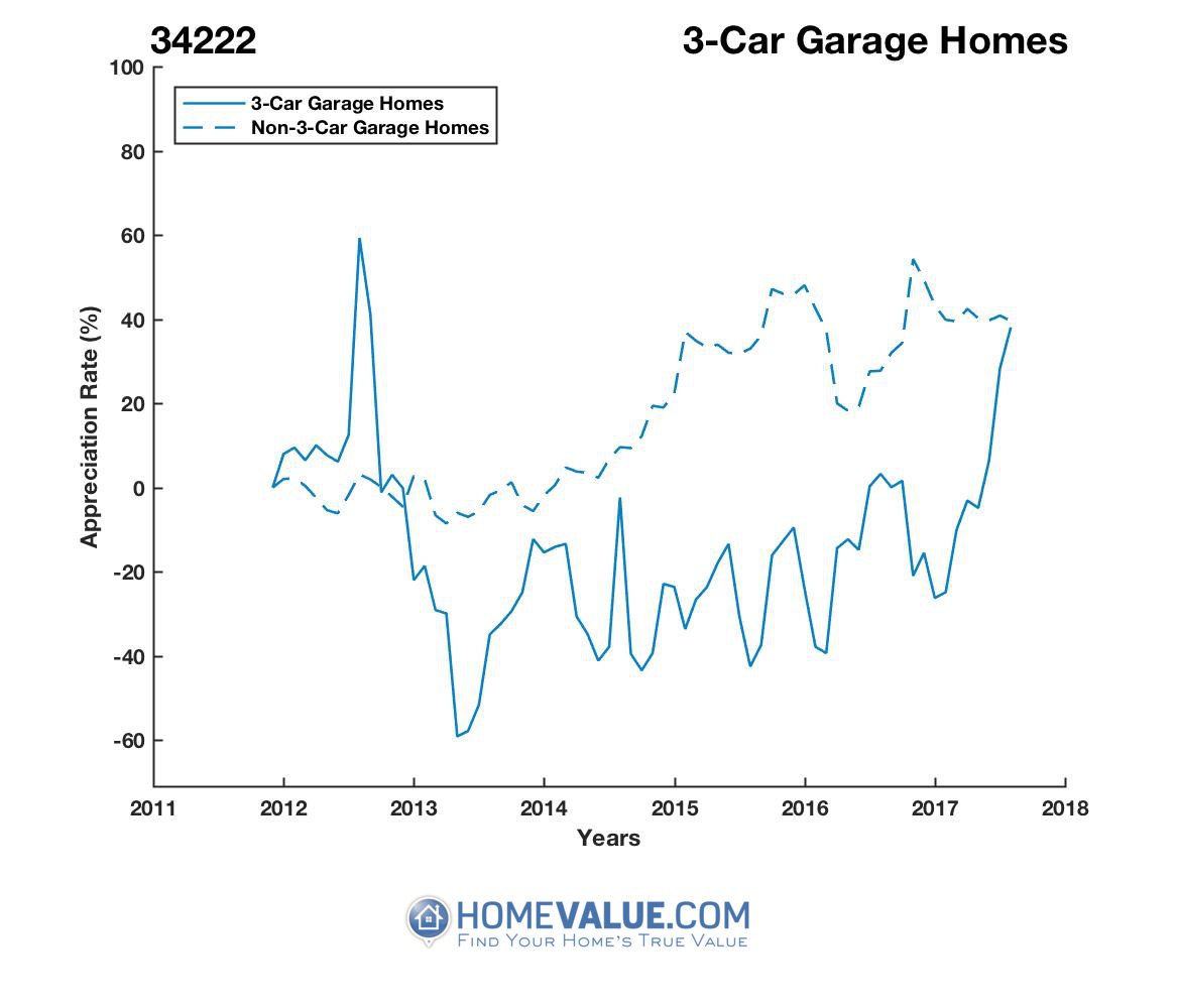3 Car Garage Homes have appreciated 2.9x faster since 09/15/2014.