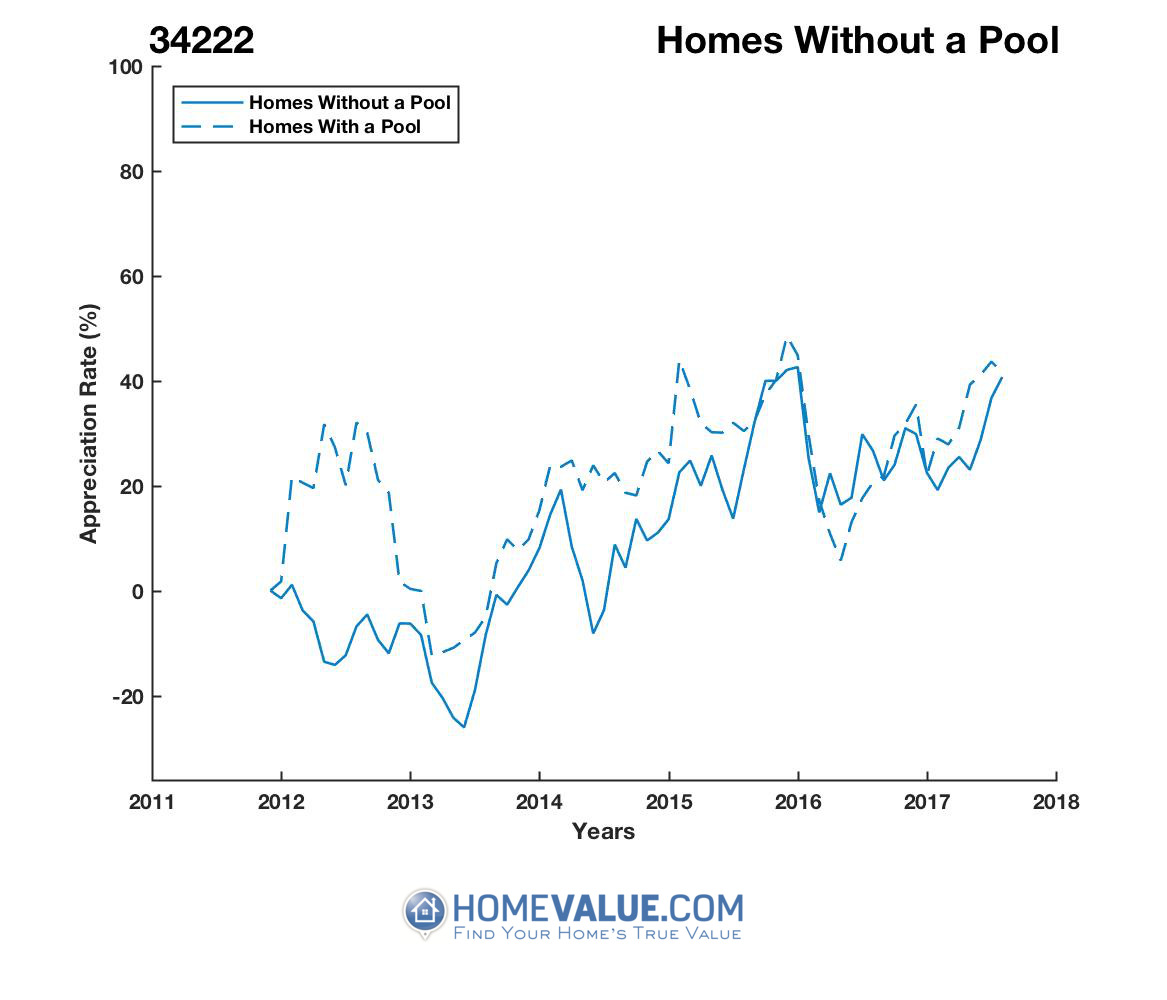 Homes Without A Pool Homes have appreciated 49% faster since 09/15/2012.