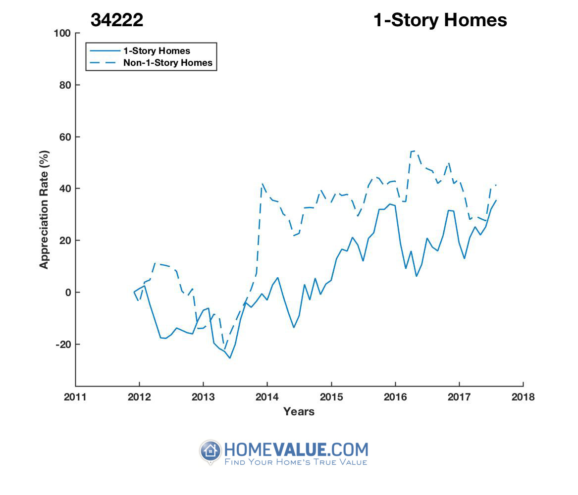 1 Story Homes have appreciated 28% faster since 03/15/2014.