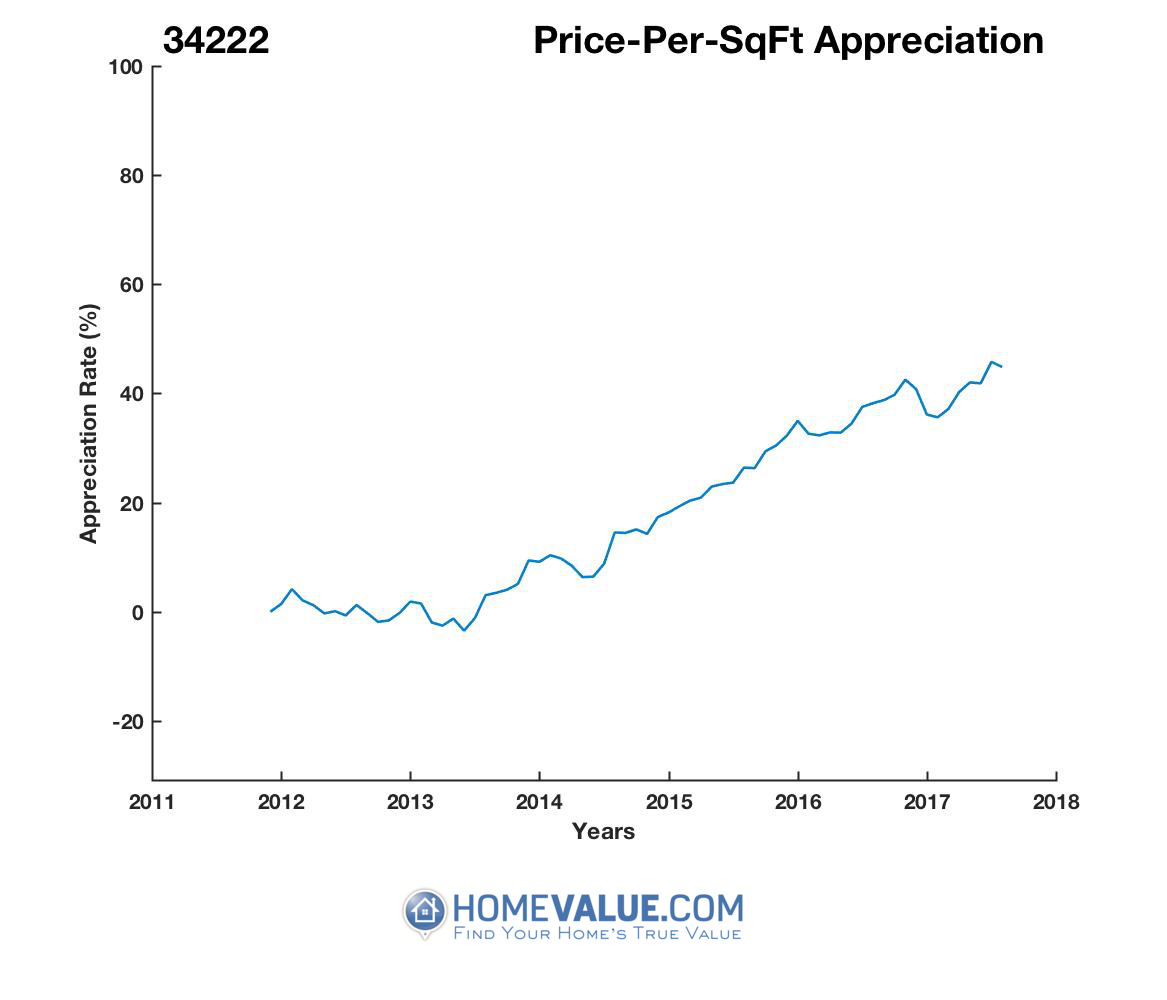 Average Price Per Sq.Ft. 34222