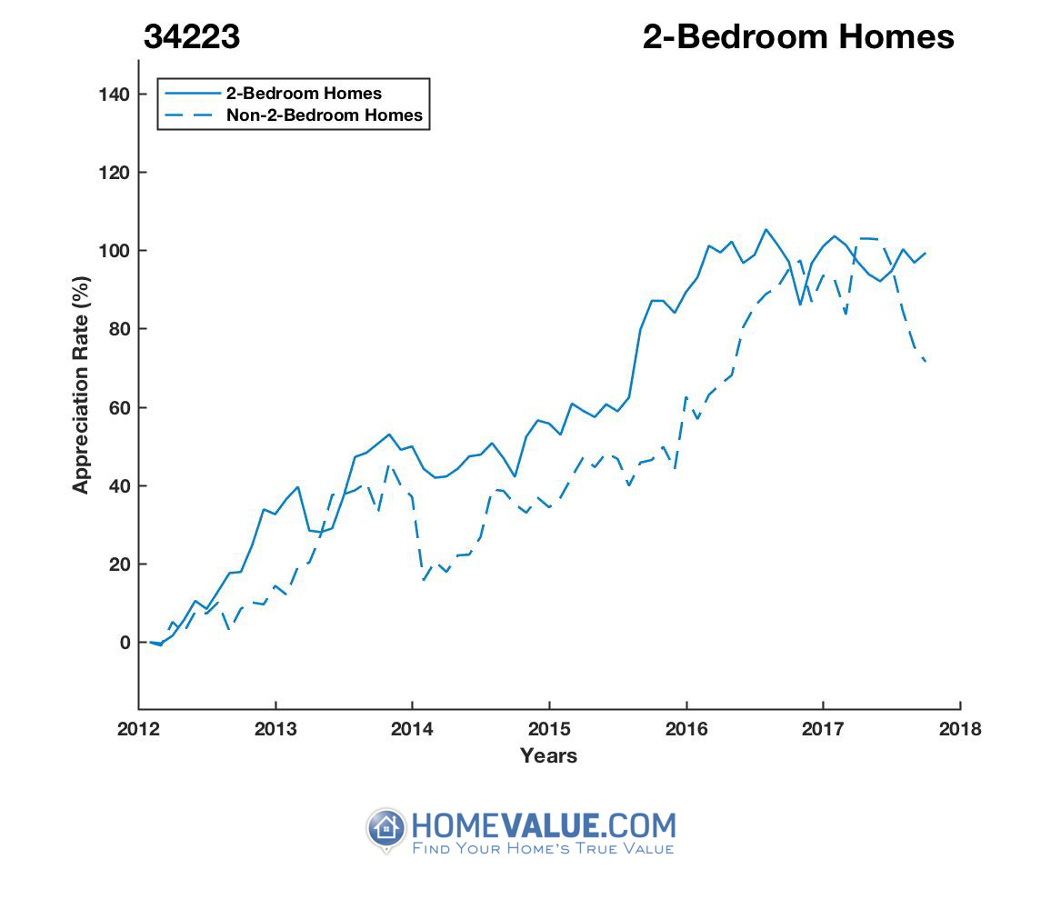 2 Bedrooms Homes have appreciated 33% faster since 03/15/2012.
