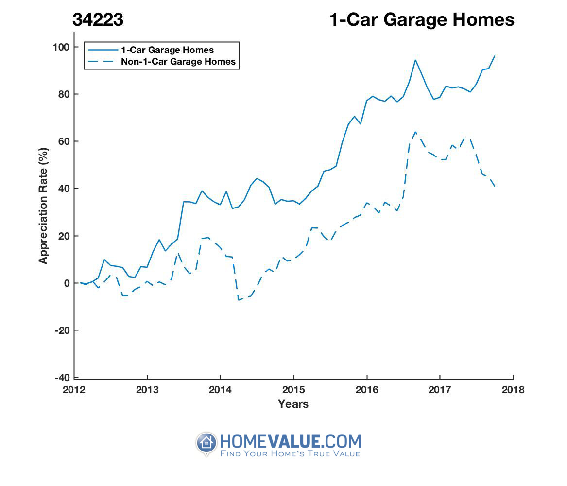 1 Car Garage Homes have appreciated 55% faster since 03/15/2012.