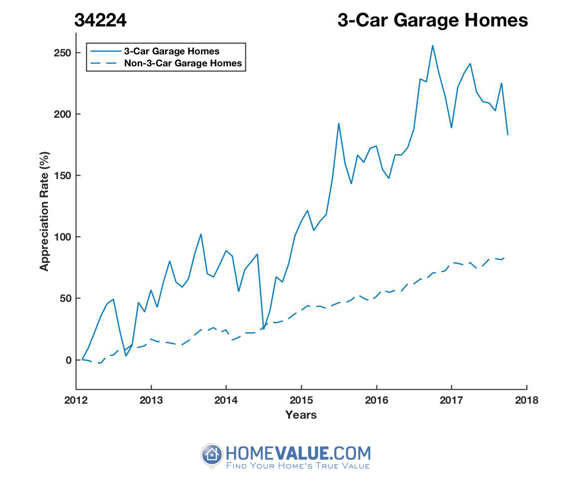 3 Car Garage Homes have appreciated 88% faster since 09/15/2012.