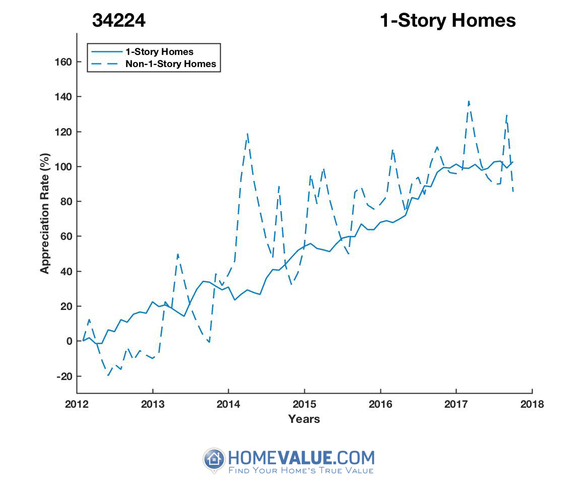 1 Story Homes have appreciated 72% faster since 03/15/2014.