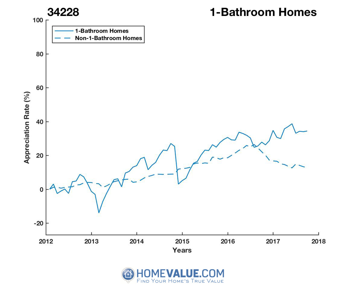 1 Bathroom Homes have appreciated 34% faster since 03/15/2013.