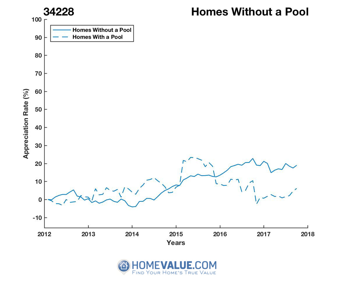 Homes Without A Pool Homes have appreciated 22% faster since 03/15/2014.