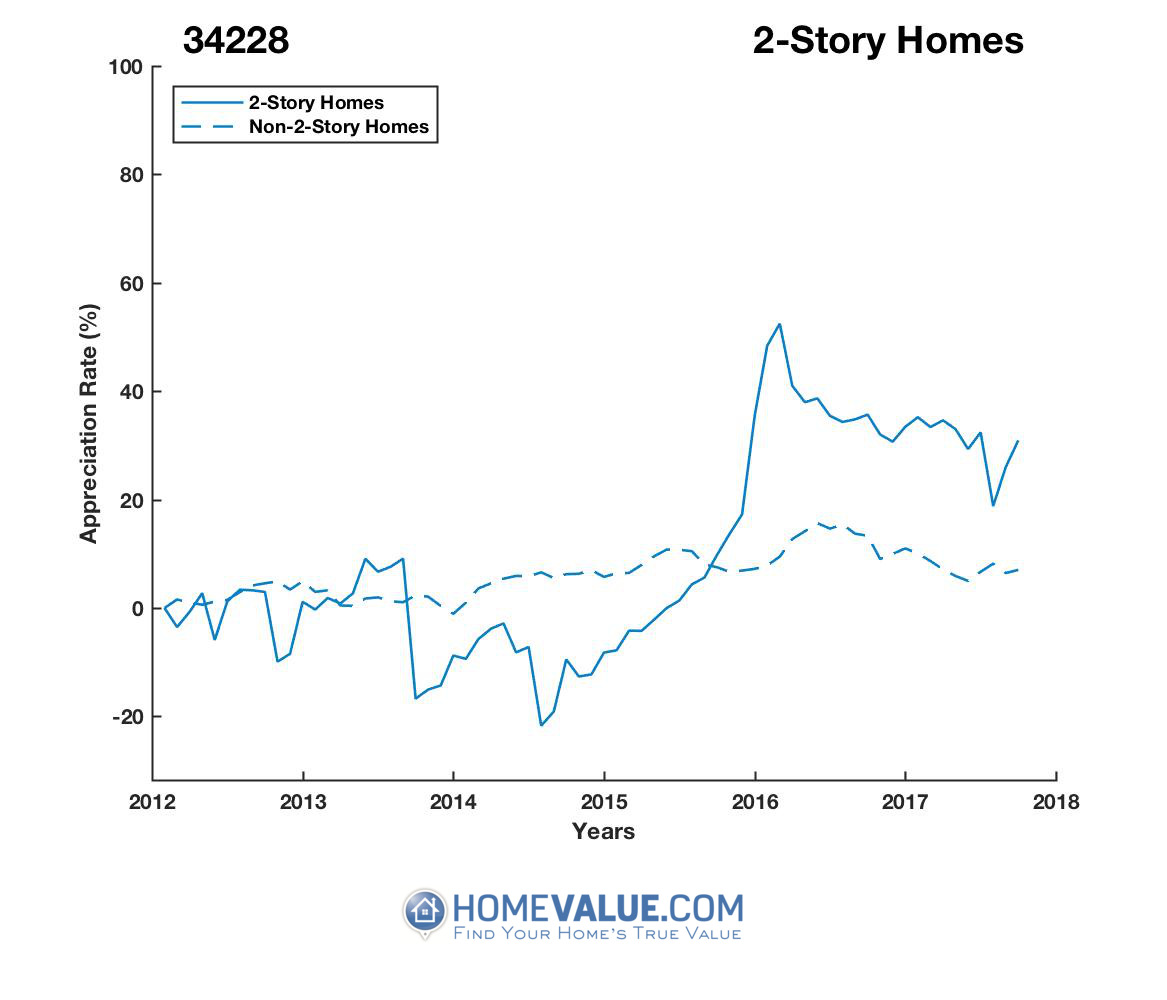 2 Stories Homes have appreciated 53% faster since 09/15/2013.