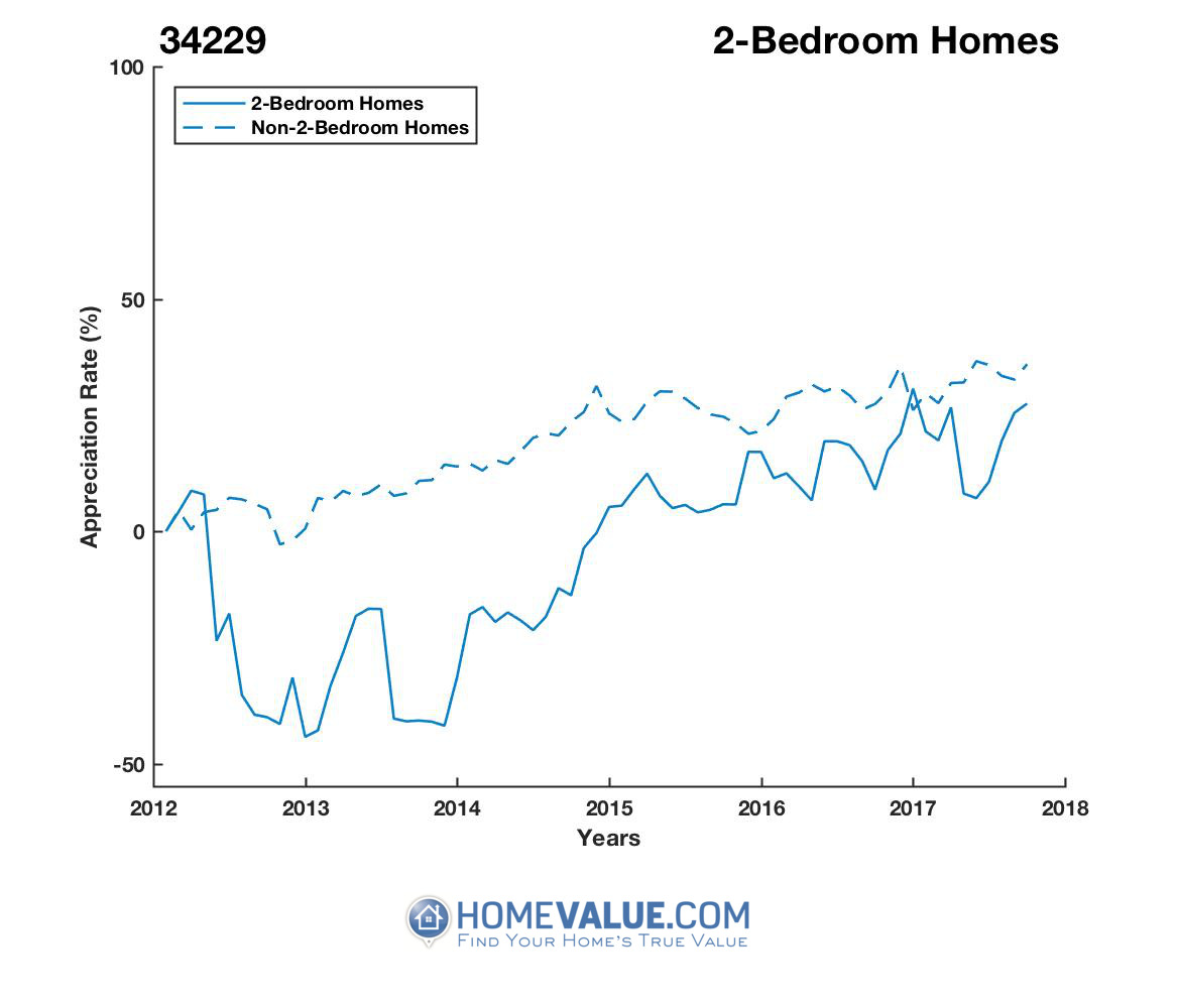2 Bedrooms Homes have appreciated 92% faster since 09/15/2013.