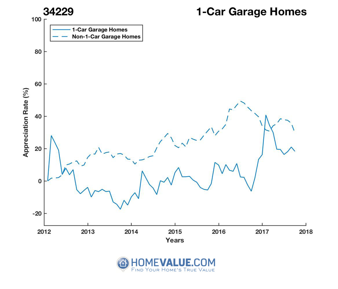 1 Car Garage Homes have appreciated 35% faster since 09/15/2016.