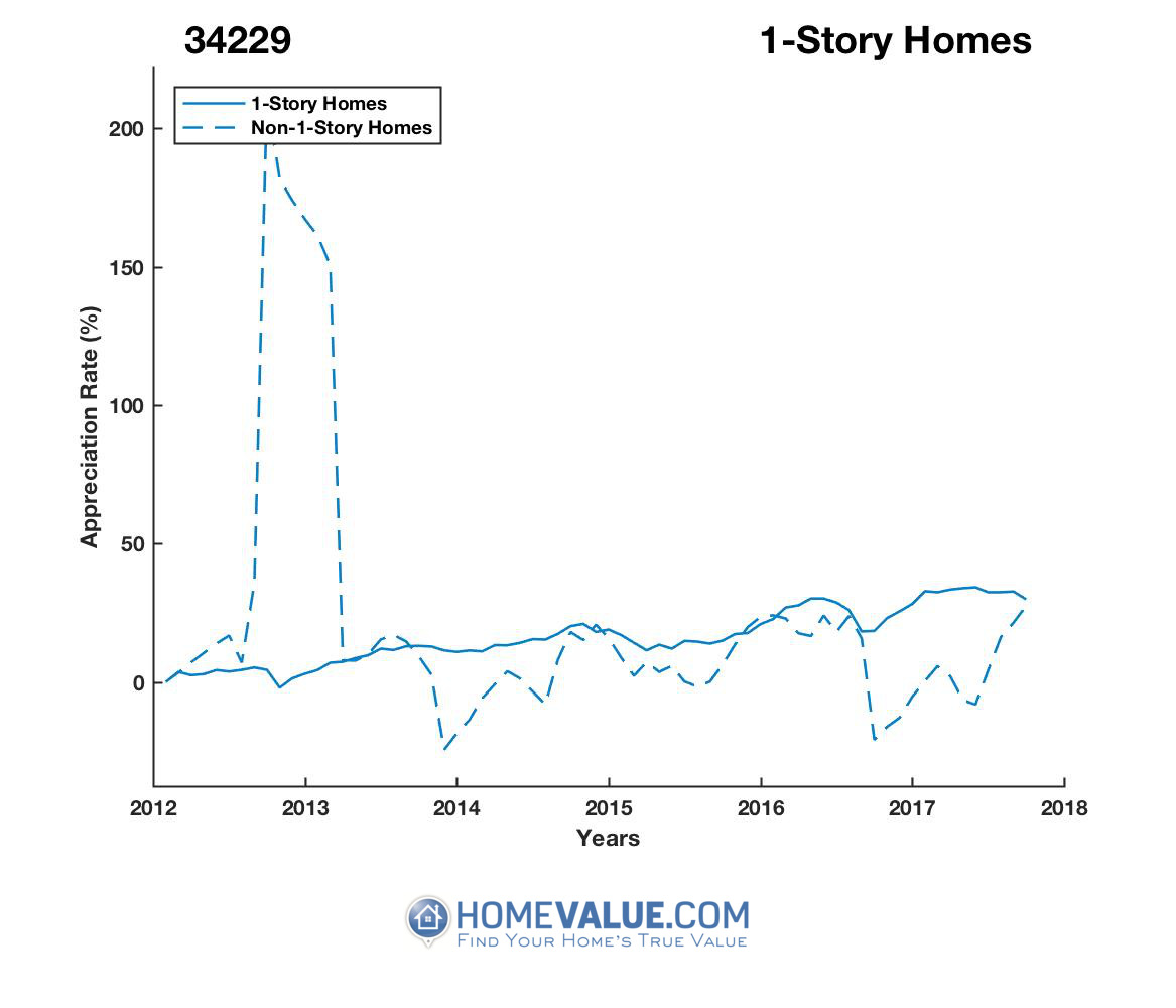 1 Story Homes have appreciated 84% faster since 09/15/2012.