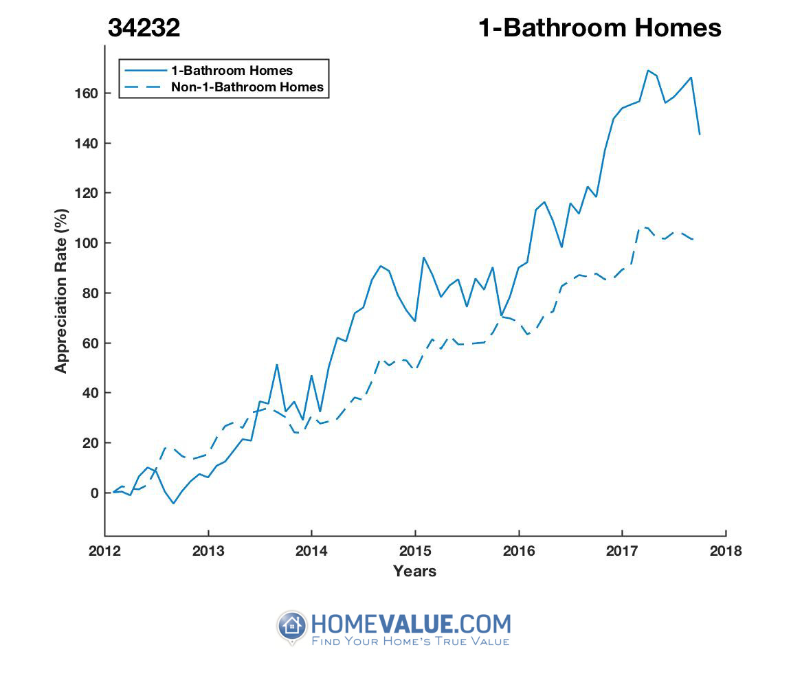 1 Bathroom Homes have appreciated 66% faster since 09/15/2012.