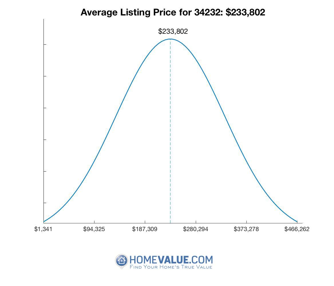 Average List Price 34232
