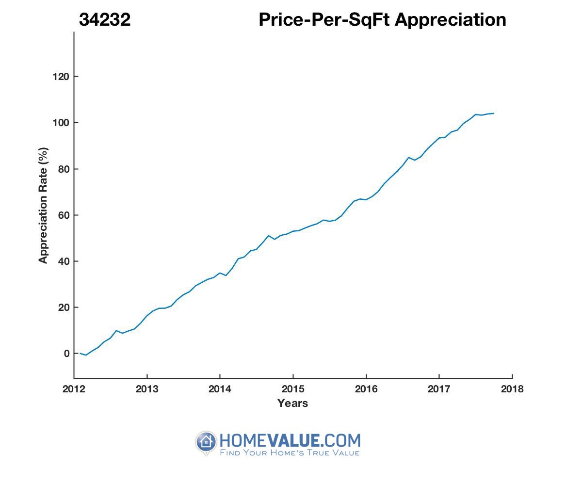 Average Price Per Sq.Ft. 34232