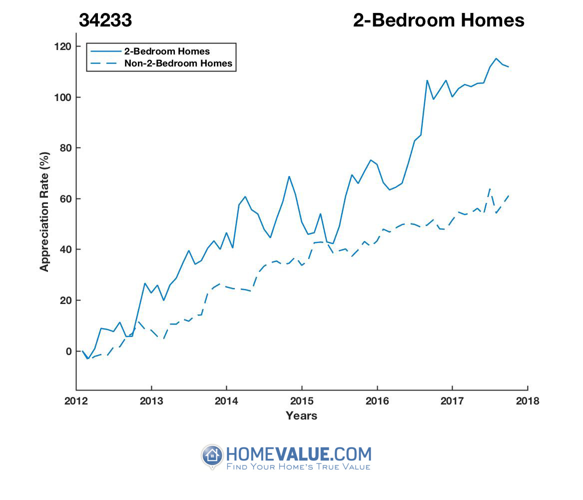 2 Bedrooms Homes have appreciated 49% faster since 09/15/2012.