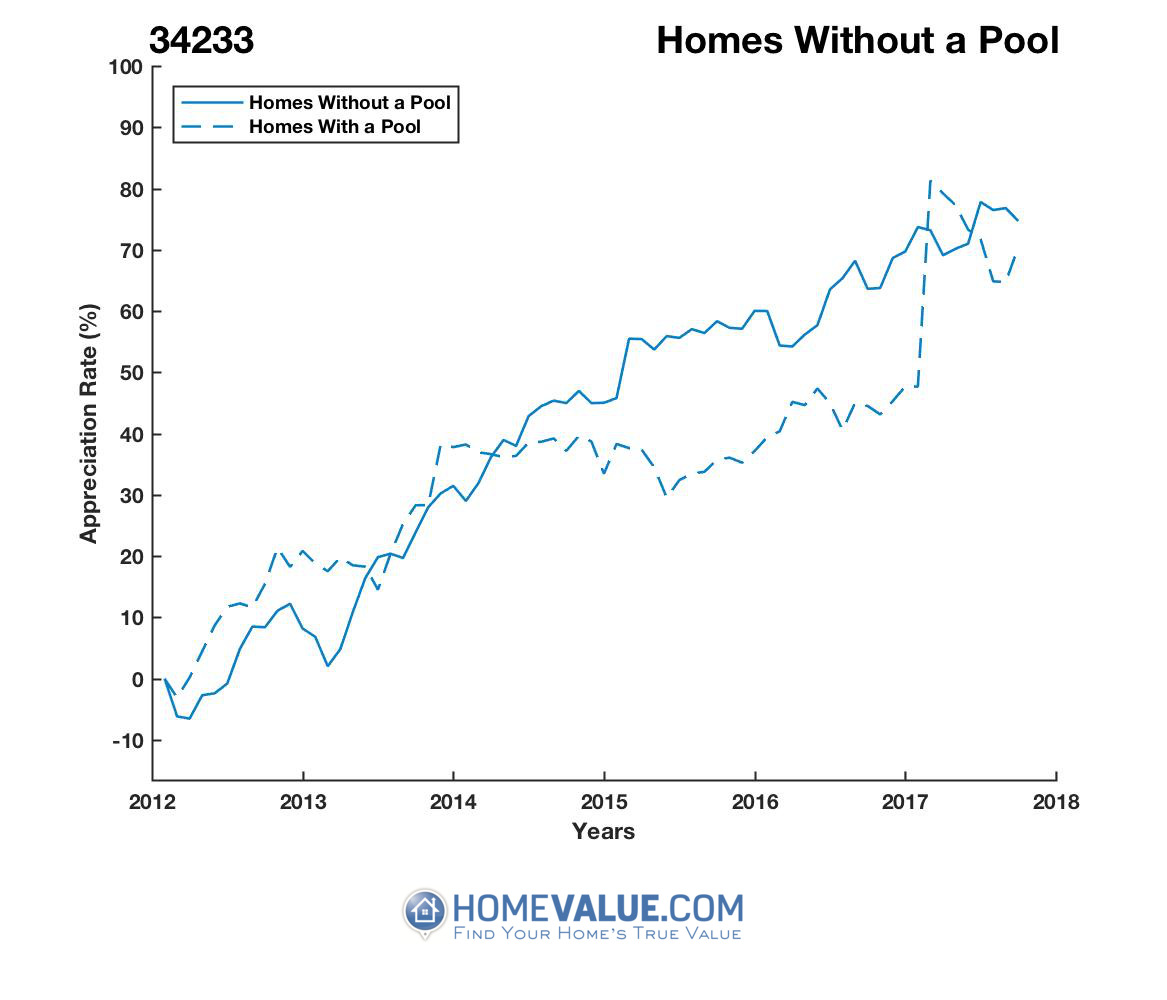 Homes Without A Pool Homes have appreciated 24% faster since 03/15/2013.